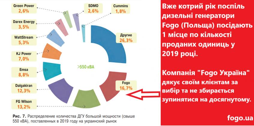 Fogo Ukraine lider